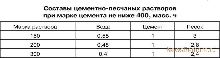 Плотность Цпс М150